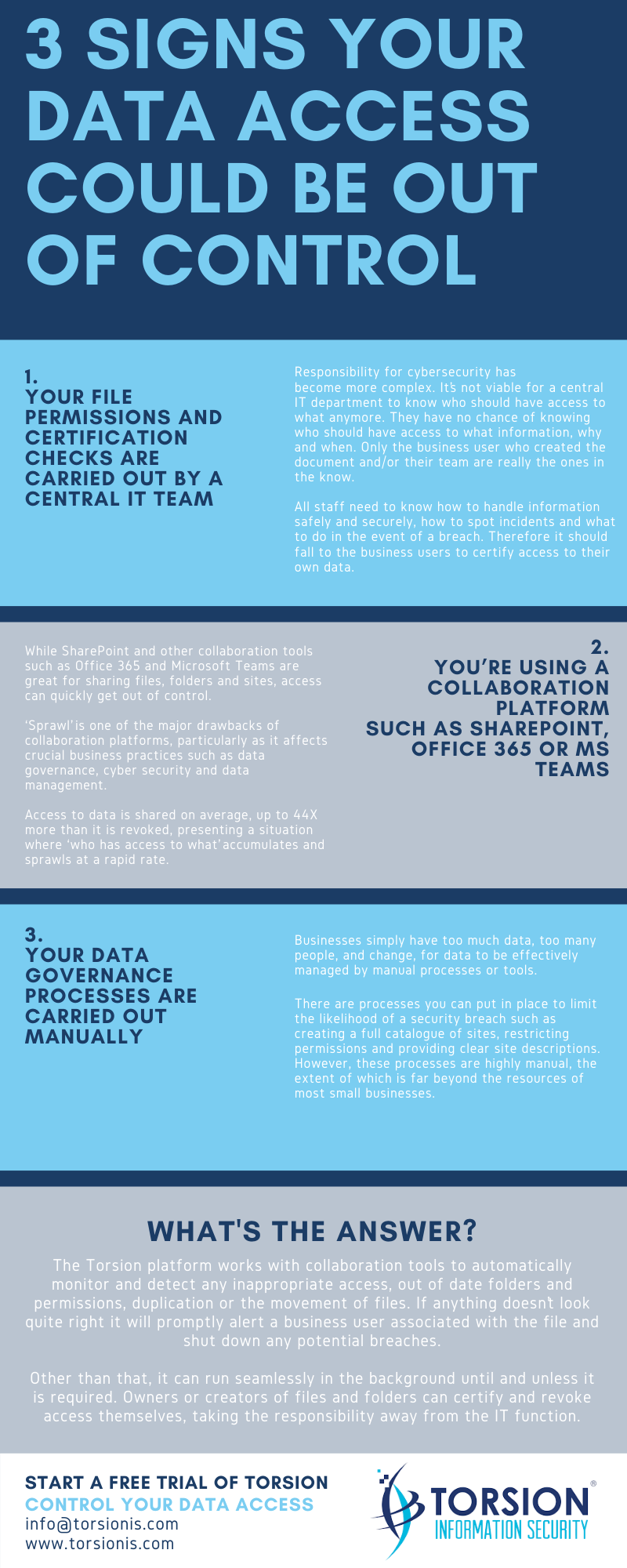 Torsion Infographic - 3 signs your data access could be out of control